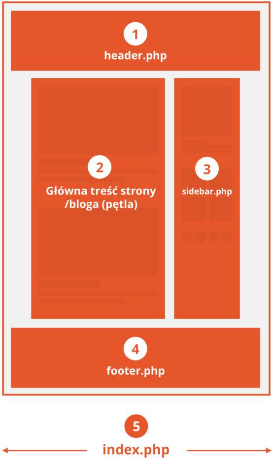Infografika - WordPress budowa szablonu
