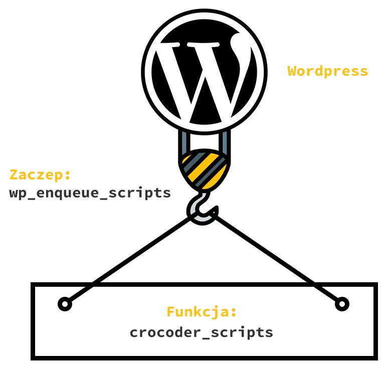 Zaczepianie akcji w WordPress