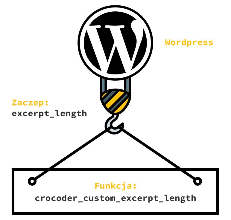 Zaczepianie filtru w WordPress